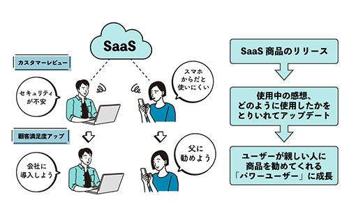 SaaSの改善サイクル