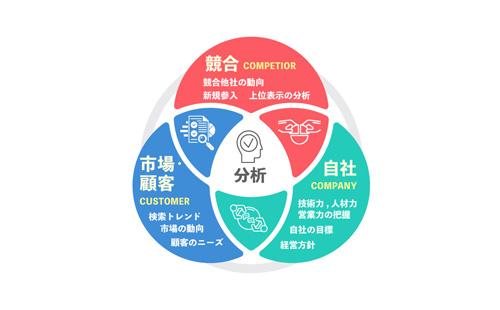 ビジネスフレームワークの説明